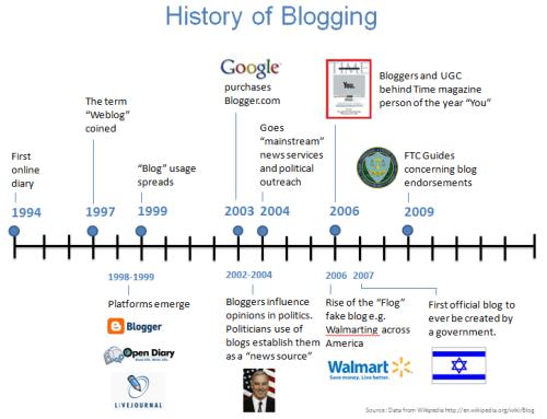 history-blogging3